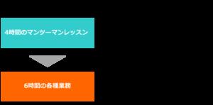 0円留学 0円ワーホリ カナダ オーストラリア 0円留学プログラム内容