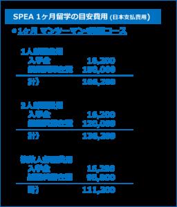 1ヶ月 セブ島留学費用 SPEA
