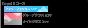 セブ島 Target コース内容 Target 5
