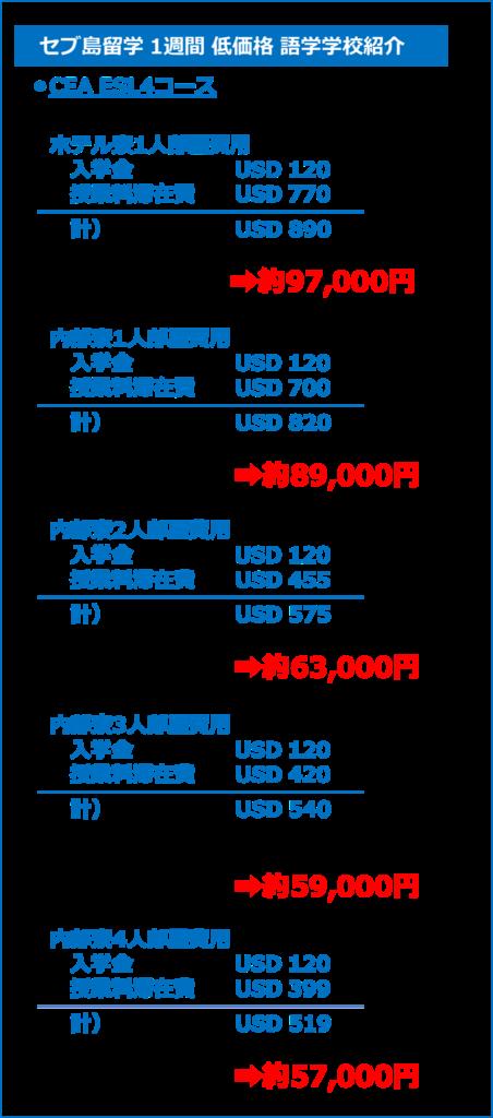 セブ島 1週間留学費用 CEA ESL4コース 円換算費用